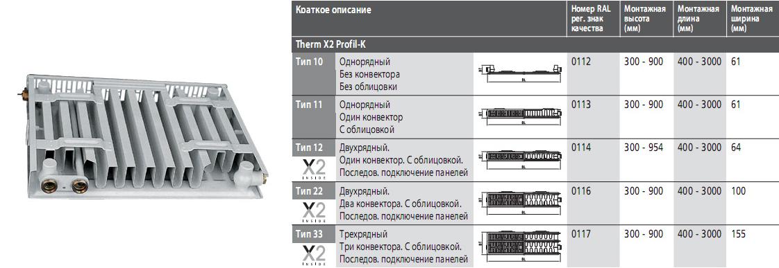 Радиаторы Керми (Kermi) панельные Стальные
