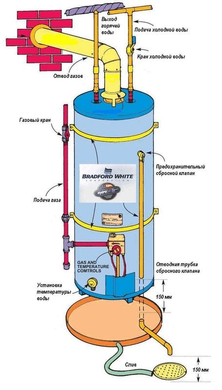 накопительный водонагреватель.