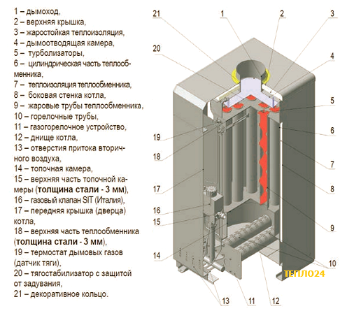 Какая толщина теплообменника газовой Паяный теплообменник Alfa Laval CB30-100M Набережные Челны