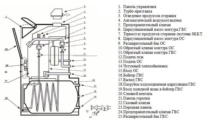 Двухходовой чугунный теплообменник в газовом котле паяный теплообменник 80 квт