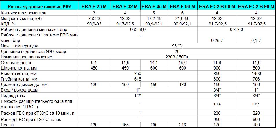 рассчитать объем газовоздушной смеси от котельной